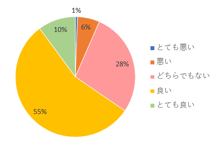 サグーワークス評判アンケート