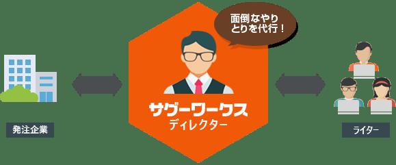 受託型の記事作成サービス