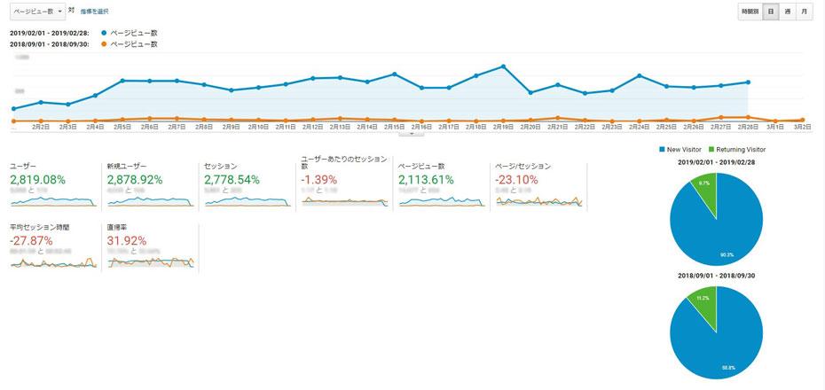 スクリーンショット:GAでみると半年で大幅にPVが増えている