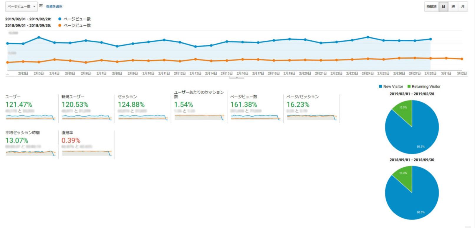 スクリーンショット:GAで分析すると半年で大幅にPVが向上